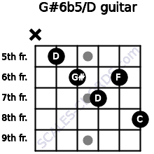 G#6b5/D for guitar on frets x, 5, 6, 7, 6, 8