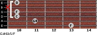 G#6b5/F for guitar on frets 13, 11, 10, 10, x, 10