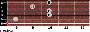G#6b5/F for guitar on frets x, 8, 10, 10, 9, 10