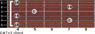 G#7(+5) for guitar on frets 4, 7, 4, 5, 7, 4
