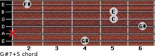 G#7(+5) for guitar on frets 4, x, 6, 5, 5, 2