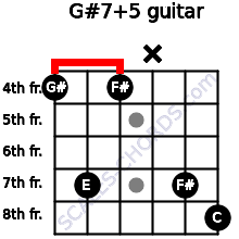 G#7(+5) for guitar on frets 4, 7, 4, x, 7, 8