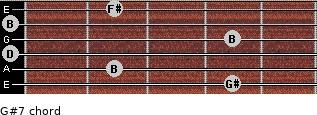 G#º7 for guitar on frets 4, 2, 0, 4, 0, 2