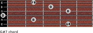 G#º7 for guitar on frets 4, 2, 0, 4, 3, 2
