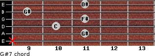 G#7 for guitar on frets x, 11, 10, 11, 9, 11
