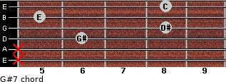 G#7 for guitar on frets x, x, 6, 8, 5, 8
