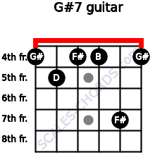 G#º7 for guitar on frets 4, 5, 4, 4, 7, 4