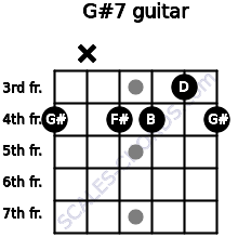 G#º7 for guitar on frets 4, x, 4, 4, 3, 4