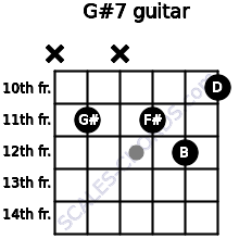 G#º7 for guitar on frets x, 11, x, 11, 12, 10