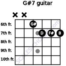 G#º7 for guitar on frets x, x, 6, 7, 7, 7