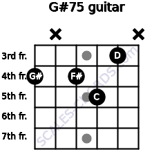G#7(-5) for guitar on frets 4, x, 4, 5, 3, x