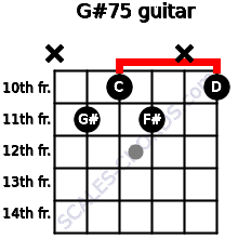 G#7(-5) for guitar on frets x, 11, 10, 11, x, 10