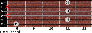G#7/C for guitar on frets 8, 11, x, 11, x, 11