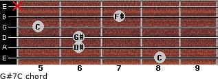 G#7/C for guitar on frets 8, 6, 6, 5, 7, x
