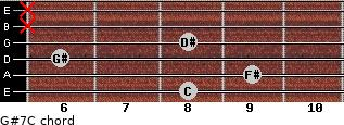 G#7/C for guitar on frets 8, 9, 6, 8, x, x