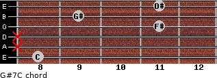 G#7/C for guitar on frets 8, x, x, 11, 9, 11