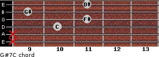 G#7/C for guitar on frets x, x, 10, 11, 9, 11