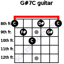G#7/C for guitar on frets 8, 9, 10, 8, 9, 8