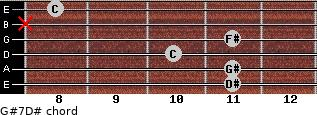 G#7/D# for guitar on frets 11, 11, 10, 11, x, 8