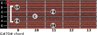 G#7/D# for guitar on frets 11, 9, 10, 11, 9, x