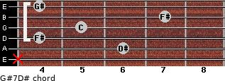 G#7/D# for guitar on frets x, 6, 4, 5, 7, 4