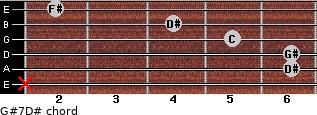 G#7/D# for guitar on frets x, 6, 6, 5, 4, 2