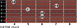 G#7/D# for guitar on frets x, 6, 6, 5, 7, 4