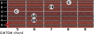 G#7/D# for guitar on frets x, 6, 6, 5, 7, 8