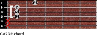 G#7/D# for guitar on frets x, x, 1, 1, 1, 2