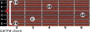 G#7/F# for guitar on frets 2, 3, 6, x, 4, 2