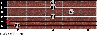 G#7/F# for guitar on frets 2, x, 4, 5, 4, 4