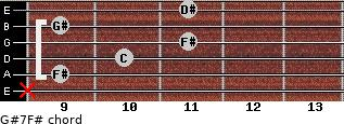 G#7/F# for guitar on frets x, 9, 10, 11, 9, 11