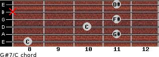 G#7/C for guitar on frets 8, 11, 10, 11, x, 11