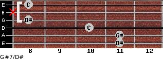 G#7/D# for guitar on frets 11, 11, 10, 8, x, 8
