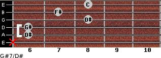 G#7/D# for guitar on frets x, 6, 6, 8, 7, 8