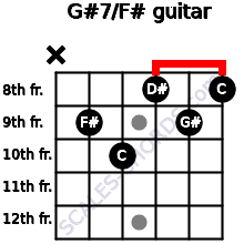G#7/F# for guitar on frets x, 9, 10, 8, 9, 8