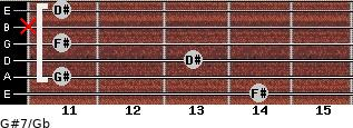 G#7/Gb for guitar on frets 14, 11, 13, 11, x, 11
