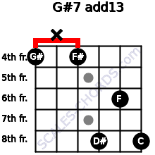 G#7(add13) for guitar on frets 4, x, 4, 8, 6, 8