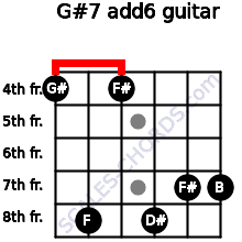 G#-7(add6) for guitar on frets 4, 8, 4, 8, 7, 7