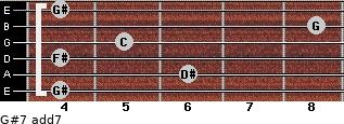 G#7 add(7) for guitar on frets 4, 6, 4, 5, 8, 4
