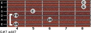 G#7 add(7) for guitar on frets 4, 6, 4, 5, 8, 8