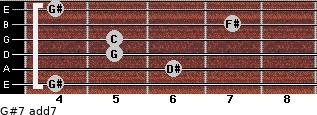 G#7 add(7) for guitar on frets 4, 6, 5, 5, 7, 4