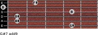 G#-7(add9) for guitar on frets 4, 1, 1, 4, 0, 2