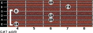 G#-7(add9) for guitar on frets 4, 6, 6, 4, 7, 6