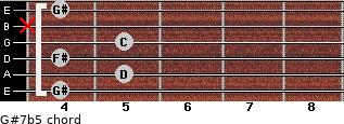 G#7b5 for guitar on frets 4, 5, 4, 5, x, 4