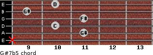 G#7b5 for guitar on frets x, 11, 10, 11, 9, 10