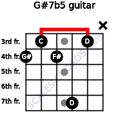 G#7(b5) for guitar on frets 4, 3, 4, 7, 3, x