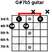 G#7b5 for guitar on frets 4, 3, 4, x, 3, x