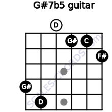 G#7(b5) for guitar on frets 4, 5, 0, 1, 1, 2