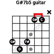 G#7(b5) for guitar on frets 4, 5, 4, 1, 1, x